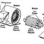 Definisi Dan Karakteristik Motor Listrik Induksi