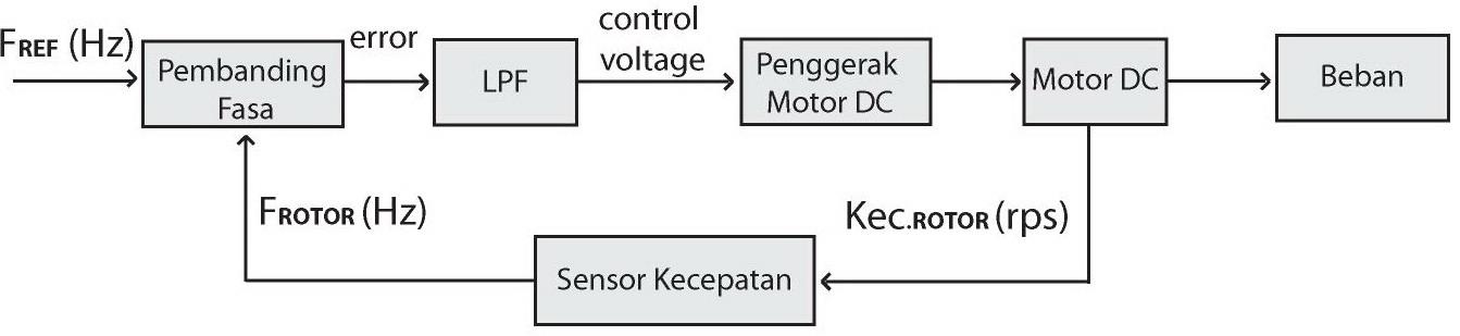 Index of wp contentuploads201208 pengendalian kecepatan motor dc menggunakan referensi clockg ccuart Choice Image