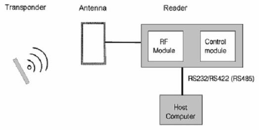 Pengertian Dan Komponen Radio Frequency Identification (RFID)