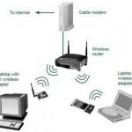Wireless LAN (Local Area Network)