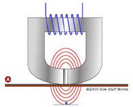 Bagian Dan Jenis Tape Recorder