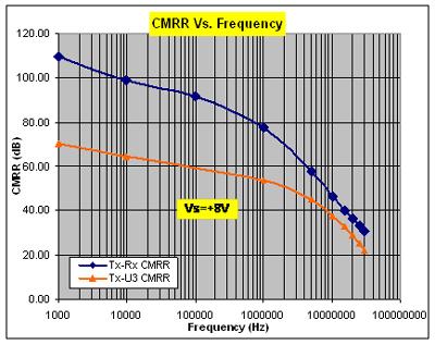 Index of wp contentuploads201209 grafik perbandingan cmrr dengan frekuensi pada op ampg ccuart Image collections