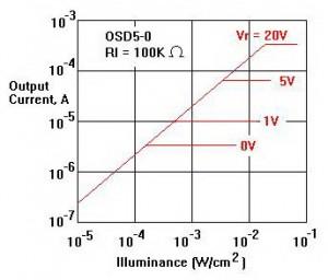 Index of wp contentuploads201209 hubungan keluaran photodioda dengan intensitas cahaya 300x256g ccuart Image collections