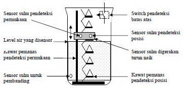 Mengukur Level Zat Cair Dengan Cara Thermal