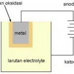 Tipe Kapasitor Berdasar Bahan Dielektrik