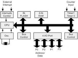 Index of wp contentuploads201210 fasilitas mikrokontroler at89c52 300x224g ccuart Choice Image