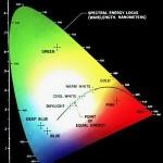 Teori Tristimulus Persepsi Warna Citra