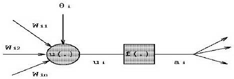 Model Dasar Jaringan Syaraf Tiruan