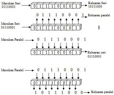 Shift Register (Register Geser)