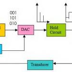 Index of wp contentuploads201211 gambar diagram blok sistem kontrol digital 150x150g ccuart Choice Image