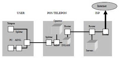 Jaringan Broadband ADSL