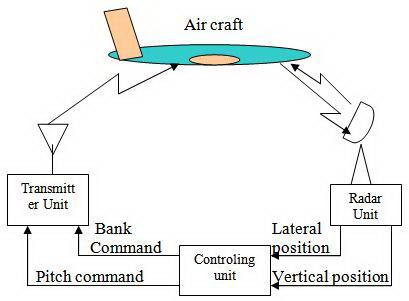Sistem Kontrol Digital