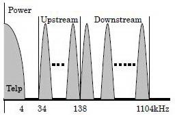Sistem Modulasi Dan Struktur Modem ADSL