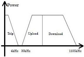 Teknologi Broadband ADSL